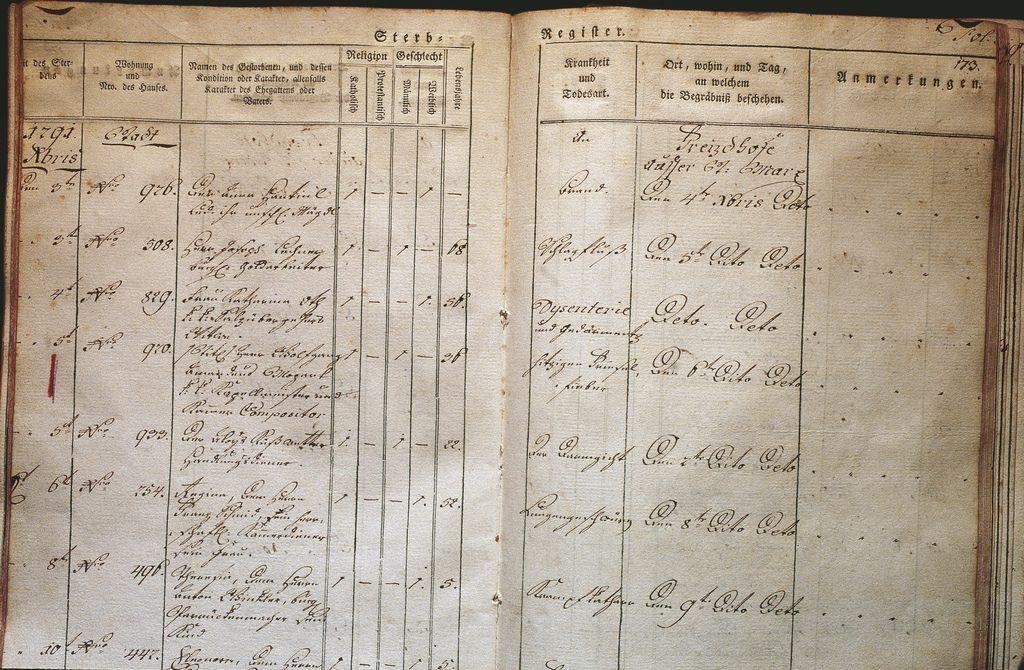 W.A. Mozart / Sterberegister aus 1792, Eintragung vom Tod Mozarts / Wien-Museum